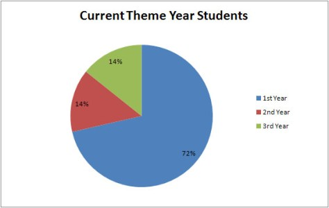 pie chart showing that 73% of theme year students are in their first year