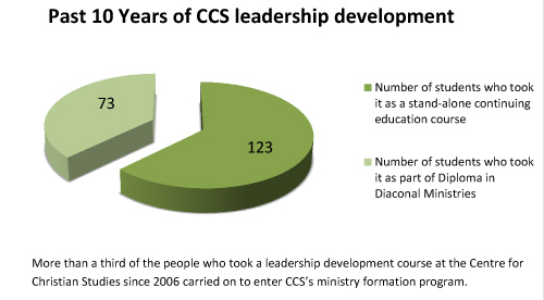 More than a third of people who took a leadership development course since 2006 went on to enter the ministry formation program.