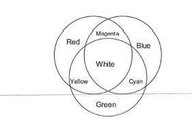 Primary Colors Of Light Diagram Primary And Secondary