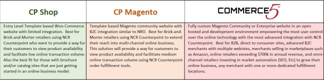 CP Shop CP Magento Commerce5 Chart