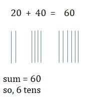 Go-Math-Grade-1-Chapter-8-Answer-Key-Two-Digit-Addition-and-Subtraction-Two-Digit-Addition-and-Subtraction-Show-What-You-Know-Lesson-8.2-Add-Tens-share-and-show-Question-1