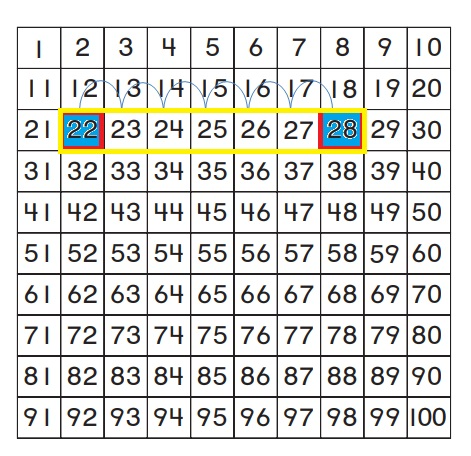 Go-Math-Grade-1-Chapter-8-Answer-Key-Two-Digit-Addition-and-Subtraction-Two-Digit-Addition-and-Subtraction-Show-What-You-Know-Lesson-8.4-Use-a-Hundred-Chart-to-Add-MATHEMATICAL-PRACTICE-Question-6