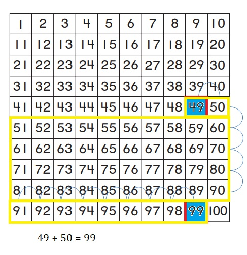 Go-Math-Grade-1-Chapter-8-Answer-Key-Two-Digit-Addition-and-Subtraction-Two-Digit-Addition-and-Subtraction-Show-What-You-Know-Lesson-8.4-Use-a-Hundred-Chart-to-Add-MATHEMATICAL-PRACTICE-Question-8