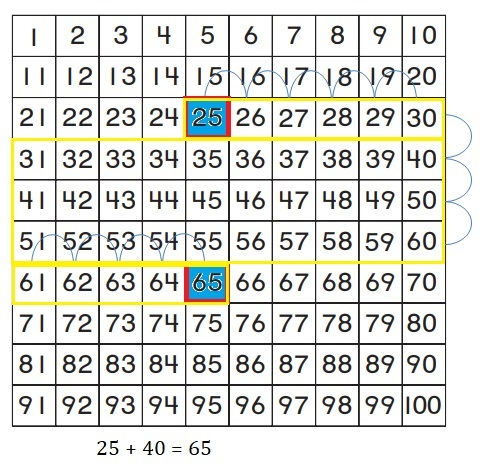 Go-Math-Grade-1-Chapter-8-Answer-Key-Two-Digit-Addition-and-Subtraction-Two-Digit-Addition-and-Subtraction-Show-What-You-Know-Lesson-8.4-Use-a-Hundred-Chart-to-Add-Question-10