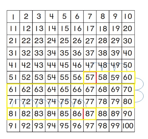 Go-Math-Grade-1-Chapter-8-Answer-Key-Two-Digit-Addition-and-Subtraction-Two-Digit-Addition-and-Subtraction-Show-What-You-Know-Lesson-8.4-Use-a-Hundred-Chart-to-Add-Share-and-Show-Question-2