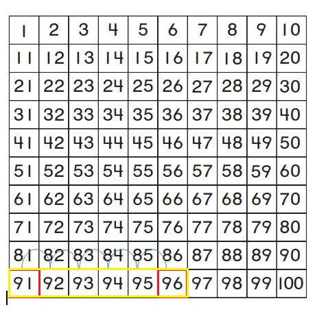 Go-Math-Grade-1-Chapter-8-Answer-Key-Two-Digit-Addition-and-Subtraction-Two-Digit-Addition-and-Subtraction-Show-What-You-Know-Lesson-8.4-Use-a-Hundred-Chart-to-Add-Share-and-Show-Question-3