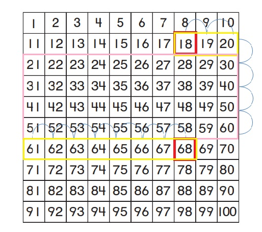 Go-Math-Grade-1-Chapter-8-Answer-Key-Two-Digit-Addition-and-Subtraction-Two-Digit-Addition-and-Subtraction-Show-What-You-Know-Lesson-8.4-Use-a-Hundred-Chart-to-Add-Share-and-Show-Question-4