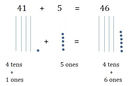 Go-Math-Grade-1-Chapter-8-Answer-Key-Two-Digit-Addition-and-Subtraction-Two-Digit-Addition-and-Subtraction-Show-What-You-Know-Lesson-8.5-Use-Models-to-Add-Share-and-Show-Question-2