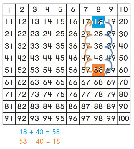 Go-Math-Grade-1-Chapter-8-Answer-Key-Two-Digit-Addition-and-Subtraction-Two-Digit-Addition-and-Subtraction-Show-What-You-Know-Lesson-8.9-Related-Addition-and-Subtraction-Share-and-Show-Question-6
