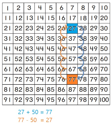 Go-Math-Grade-1-Chapter-8-Answer-Key-Two-Digit-Addition-and-Subtraction-Two-Digit-Addition-and-Subtraction-Show-What-You-Know-Lesson-8.9-Related-Addition-and-Subtraction-Share-and-Show-Question-9
