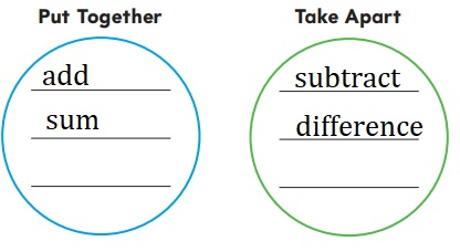 Go-Math-Grade-1-Chapter-8-Answer-Key-Two-Digit-Addition-and-Subtraction-Two-Digit-Addition-and-Subtraction-Show-What-You-Know-Two-Digit-Addition-and-Subtraction-Vocabulary-Builder
