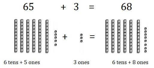 Go-Math-Grade-1-Chapter-8-Answer-Key-Two-Digit-Addition-and-Subtraction-Two-Digit-Addition-and-Subtraction-Show-What-You-Know-Use-Models-to-Add-Homework-Practice -8.5-Question-7