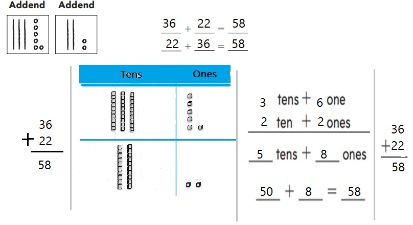 Go-Math-Grade-1-Chapter-8-Answer-Key-Two-Digit-Addition-and-Subtraction-Two-Digit-Addition-and-Subtraction-Show-What-You-Know-Use-Place-Value-to-Add-Homework-&-Practice-8.7-Question-3