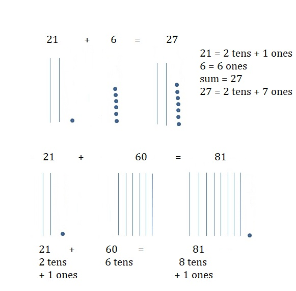 Go-Math-Grade-1-Chapter-8-Answer-Key-Two-Digit-Addition-and-Subtraction-Two-Digit-Addition-and-Subtraction-Show-What-You-Know-Use-a-Hundred-Chart-to-Add-Homework-&-Practice-8.4-write-Question-6