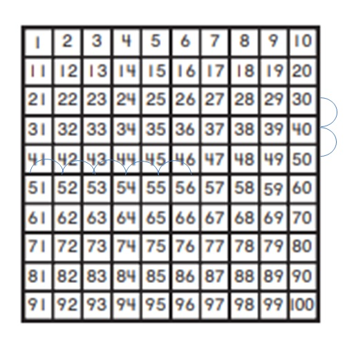 Go-Math-Grade-1-Chapter-8-Answer-Key-Two-Digit-Addition-and-Subtraction-Two-Digit-Addition-and-Subtraction-Show-What-You-Know-Use-a-Hundred-Chart-to-Count-Question-5
