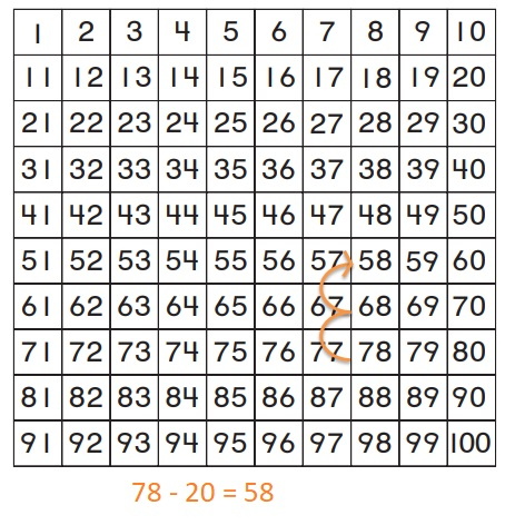 Go-Math-Grade-1-Chapter-8-Answer-Key-Two-Digit-Addition-and-Subtraction-Two-Digit-Addition-and-Subtraction-Show-What-You-Know-lesson-8.9-Related-Addition-and-Subtraction-Lesson-Check-Question-1