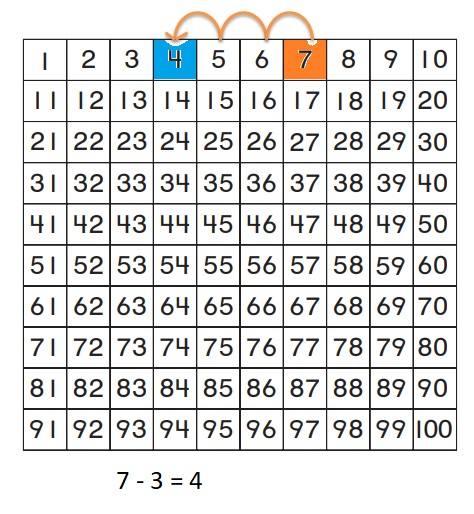 Go-Math-Grade-1-Chapter-8-Answer-Key-Two-Digit-Addition-and-Subtraction-Two-Digit-Addition-and-Subtraction-Show-What-You-Know-lesson-8.9-Related-Addition-and-Subtraction-Lesson-Check-Question-3