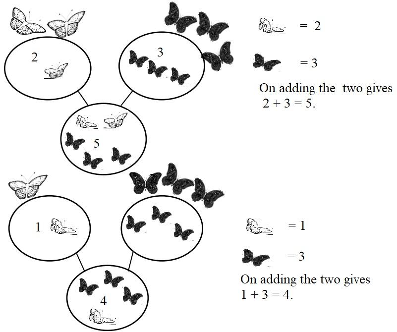 Eureka Math Kindergarten Module 4 Lesson 1 Answer Key