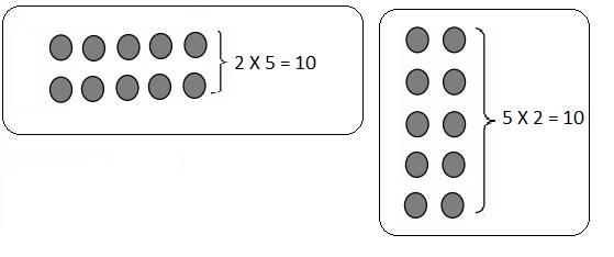 Eureka Math Grade 3 Module 1 Lesson 7 Answer Key