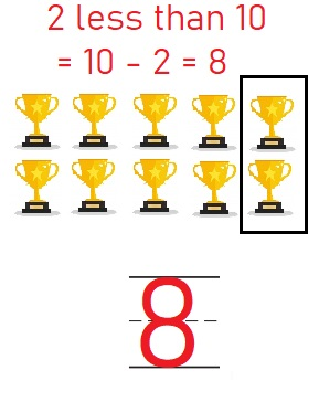 Go-Math-Grade-K-Chapter-3-Answer-Key-Represent-Count-and-Write-Numbers-6-to-9-Lesson-3.6-Count-and-Write-to-8-Listen-and-Draw-Share-and-Show-Problem-Solving-Applications-Question-8