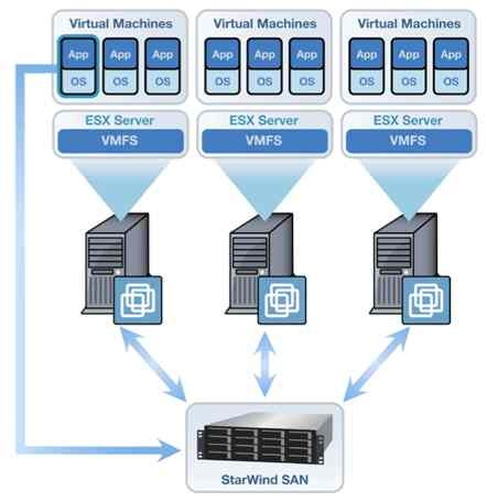 Virtualisation. The use of a Storage area Network (SAN) is a popular choice of physical device as it pools storage from a number of hard drives.