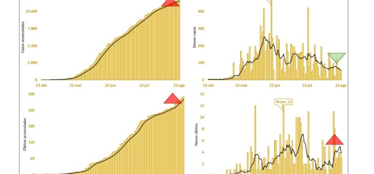 COVID-19: Campina Grande segue trajetória de queda em novos casos; número de óbitos aumentou, segundo pesquisa