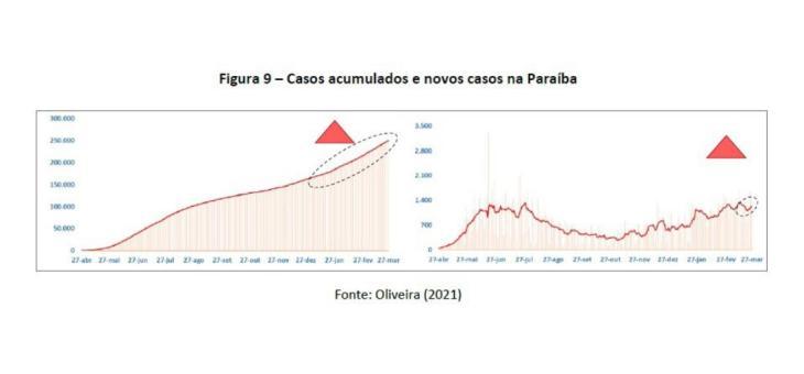 COVID-19: Março já é o mês com mais óbitos na Paraíba, diz estudo. Número de casos também deve bater recorde
