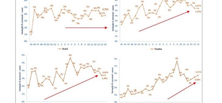 COVID-19: Segundo pesquisa, óbitos caem na Paraíba, enquanto número de novos casos volta a crescer