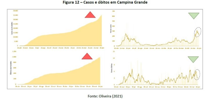 COVID-19: Após seis semanas seguidas de altas, Campina Grande registra queda de 10% nos novos casos