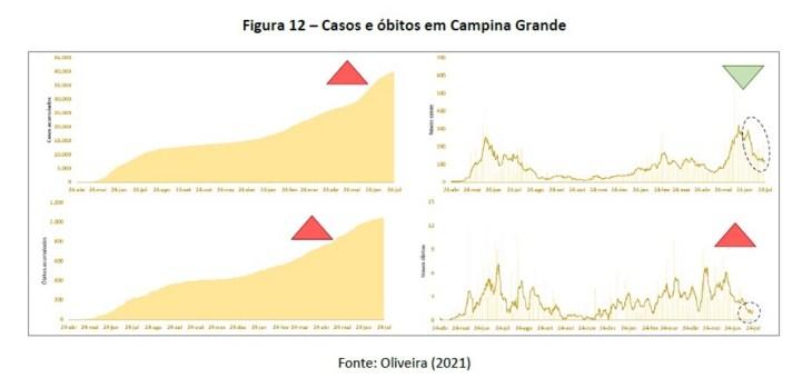 COVID-19: Após semanas de quedas, Campina Grande e João Pessoa registram aumentos em números da pandemia