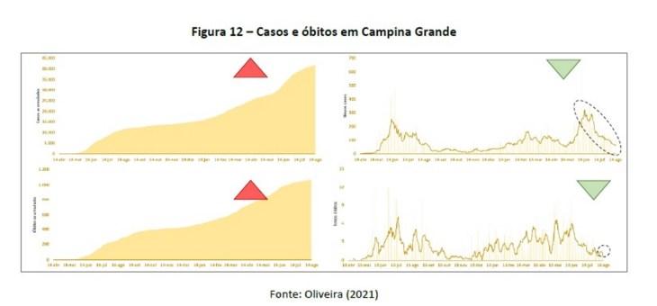 COVID-19: Com números em queda em João Pessoa e Campina Grande, Paraíba segue tendência positiva