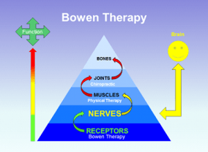 Bowen Therapy - Capital Complementary Therapy Centre