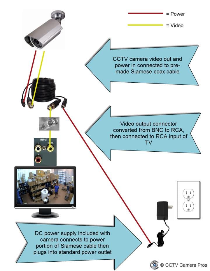 Swann Security Camera Wiring Diagram : swann, security, camera, wiring, diagram, Connect, Security, Camera, Monitor