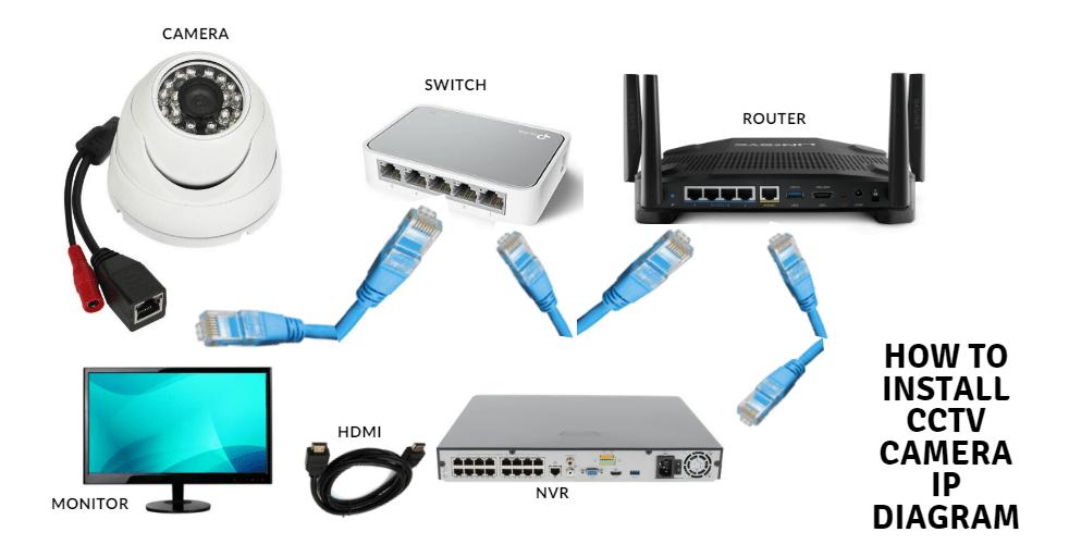 how to install cctv camera