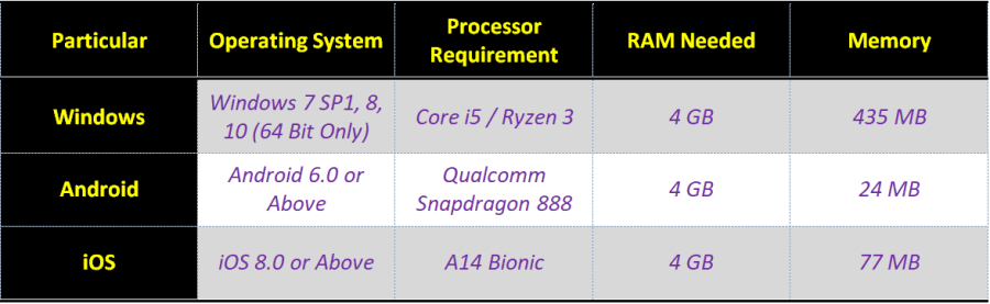 Recommended Requirement for PC & Smartphones