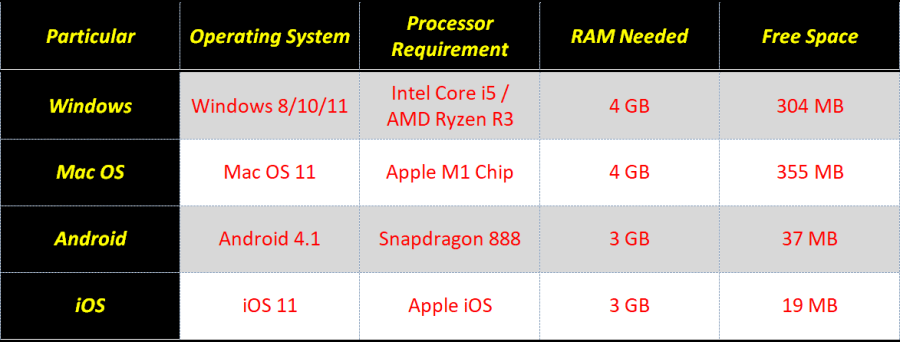 Requirement for Installing Vmobile