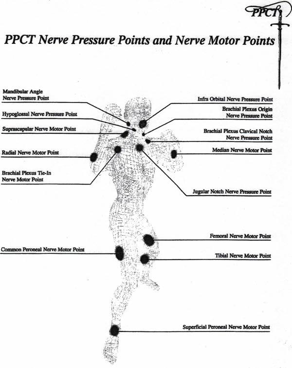 pressure-points