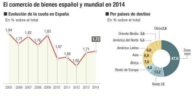 Comercio de bienes de España y del mundo en 2014