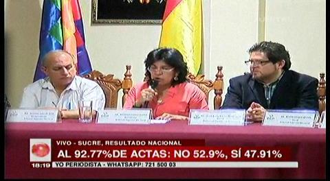 TSE: NO 52,09% y SÍ 47,91%