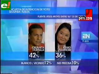 Ollanta Humala 42% y Keiko Fujimori 36%, según encuesta de Ipsos Apoyo