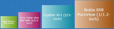 Todos los detalles del Sony Xperia i1 Honami al descubierto.