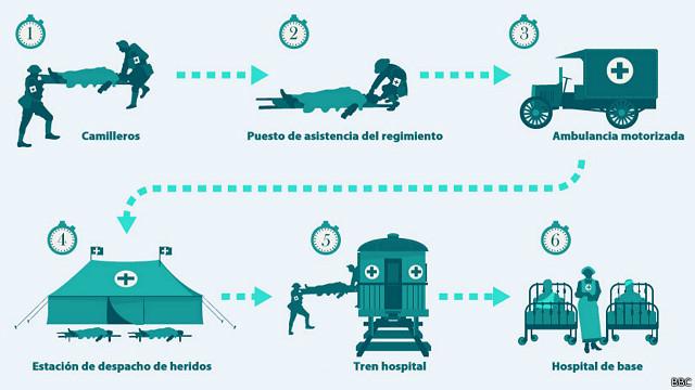 Gráfico sobre cómo se trataba a pacientes en la Gran Guerra