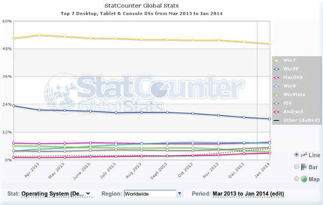Evolucion del uso de Windows XP (mar-2013/ene-2014) Statcounter