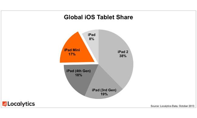Grafico de las ventas del iPad 2