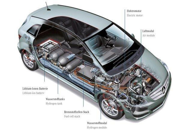 Mercedes-Benz Clase B F-Cell seccionado