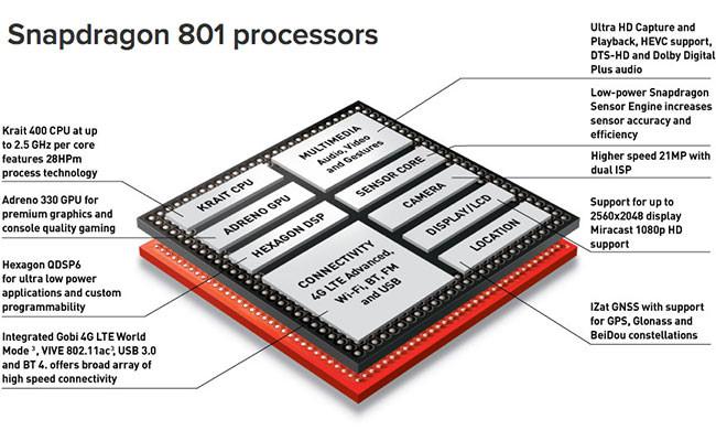 Qualcomm Snapdragon 801 diagram