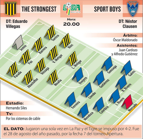 Info The Strongest vs Sport Boys.