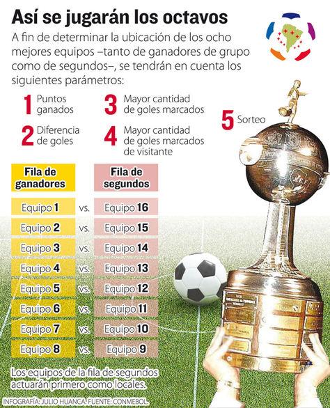 Info octavos de final Copa Libertadores.