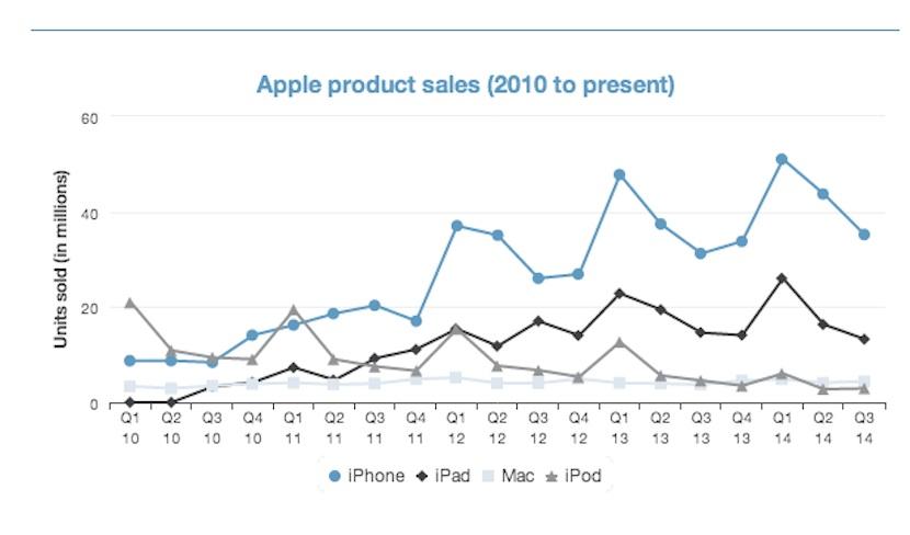 estadisticas iPad ¿Por qué el iPad no crece en ventas como el iPhone?
