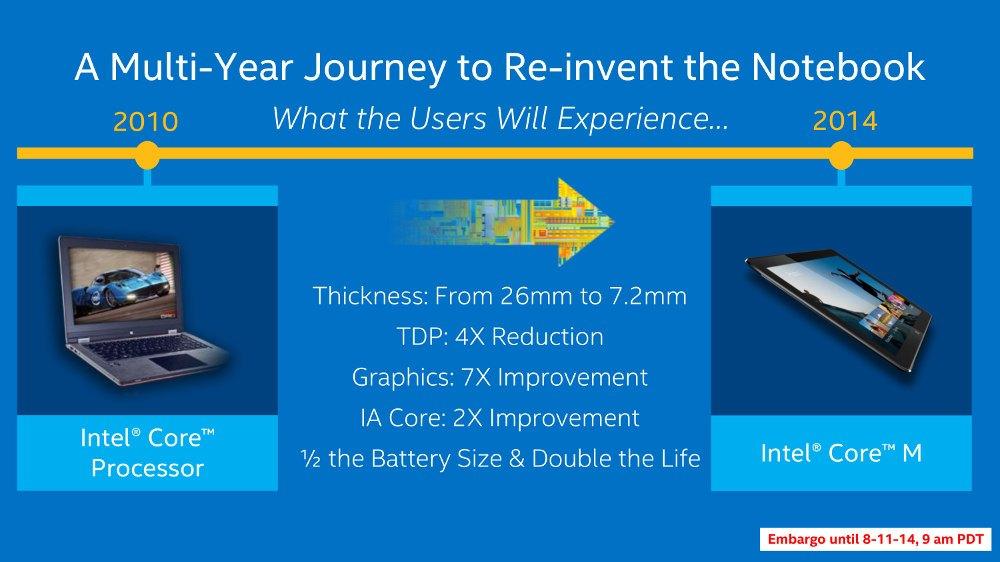 Intel M, el procesador para híbridos de ultrabook y tablet